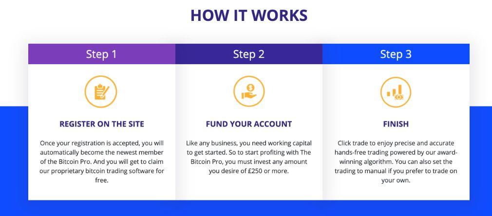 Bitcoin Pro miten se toimii