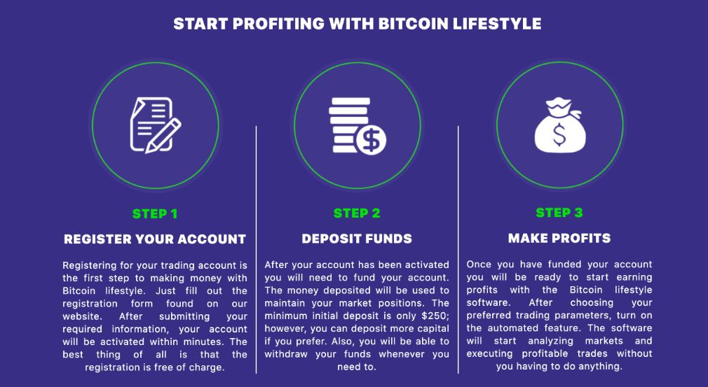 Bitcoin Lifestyle how to start